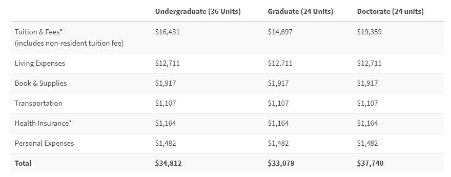 California State University, San Bernardino tuition fees